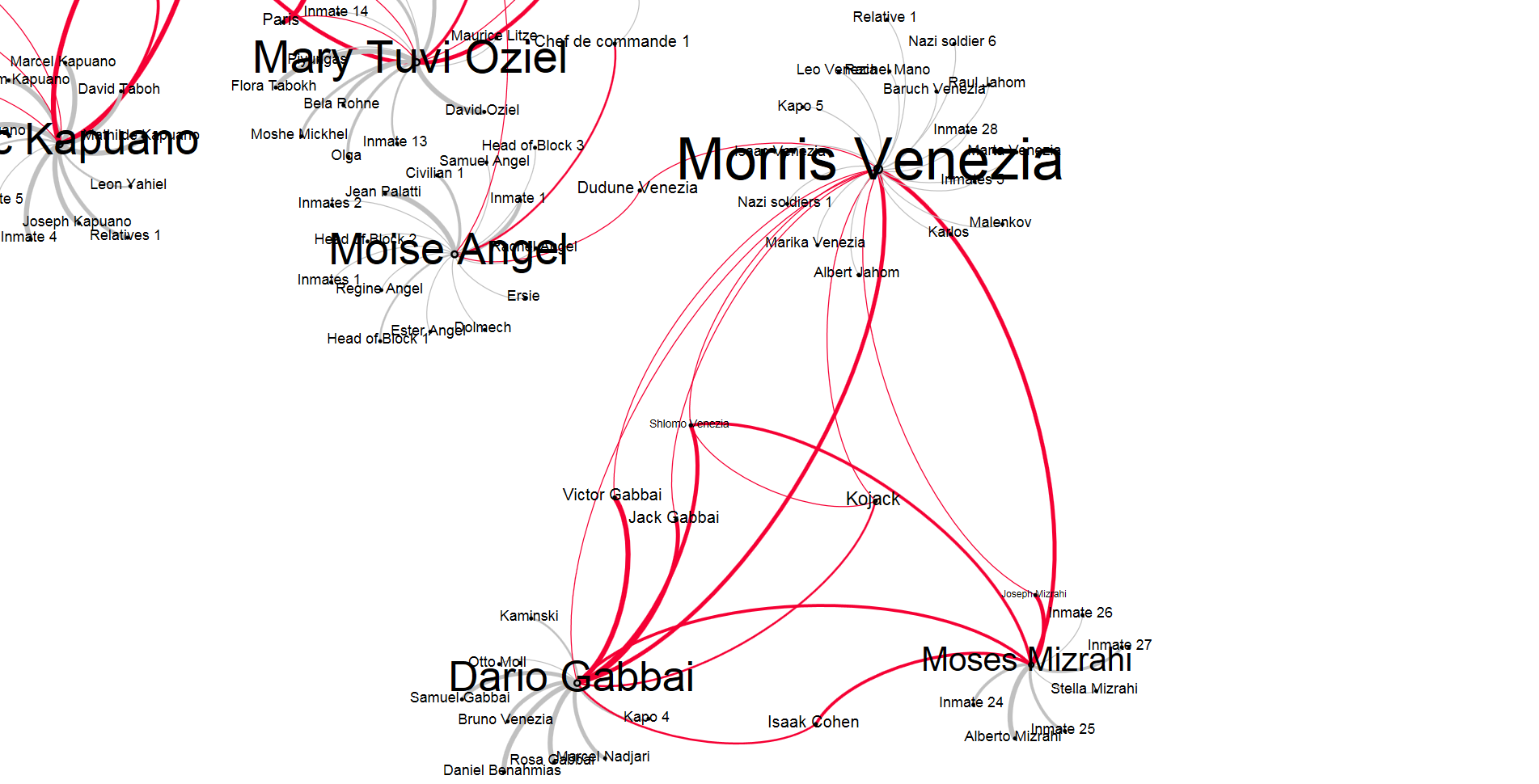 Fig. 7: The network of Morris Venezia, Dario Gabbai, Shlomo Venezia, and Moses Misrah